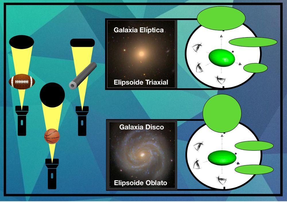 Ejemplo de proyecciones a las que se hace referencia en este artículo. De izquierda a derecha: proyección de una pelota de rugby (elipsoide prolato) en una elipse, una pelota de baloncesto (esfera) en un círculo, y una tubería (cilindro) en un rectángulo. En el caso de galaxias reales, de tipo elíptico (elipsoide triaxial) o de tipo disco (elipsoide oblato), se muestra un esquema de cómo serían sus proyecciones en el cielo si pudiéramos verlas desde diferentes orientaciones.